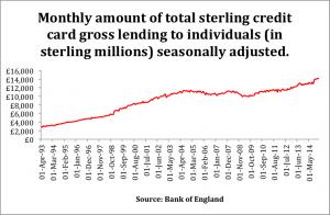 creditcardlending