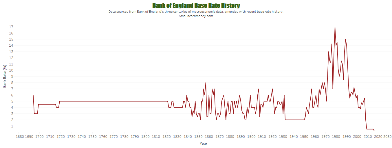 Bank of England base rate history 1694 - 2016