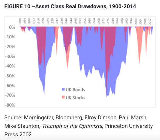 UK Asset Class Real Drawdown